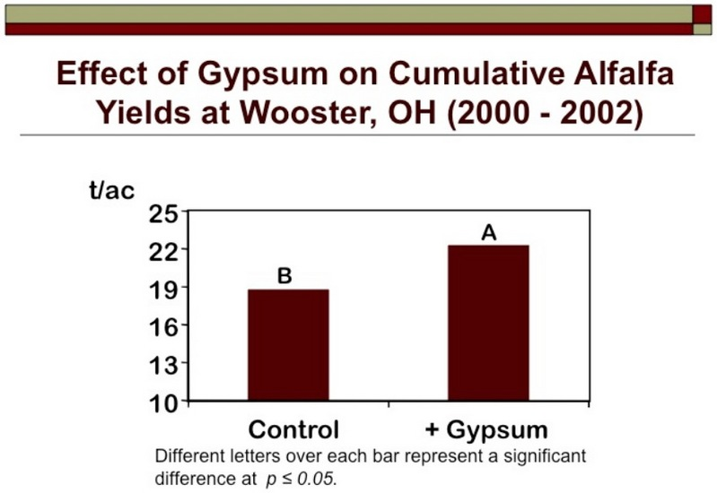 Effect of Gypsum on Cumulative Alfalfa Yields at Wooster, OH (2000 - 2002)